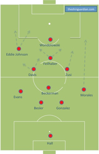 A possible US deployment that sees the US unbalanced to the left. The movement and action here is similar to the senior side. An interesting role is Graham Zusi's in this formation who is tasked with midfield linking, but has license to go forward as well.