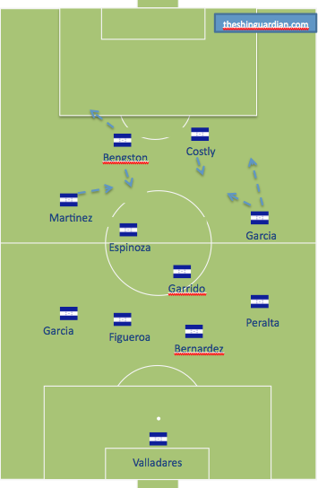 Honduras official line-up with forward motion overlaid.