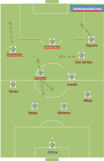 A possible El Tri deployment. (Note: With Reyes entering for Rodriguez, CB pairing location might swap.)