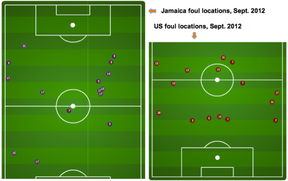 Fouls by team, Jamaica 2 - USA 1, September 2012 at The Office