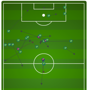Altidore's distribution in the 2011 group stage loss against Panama--Bob Bradley moved him away from interlocking with Baloy (who plays LCB).