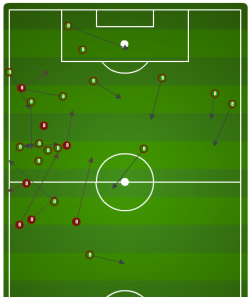 This is Fabian Johnson in possession and his distribution against Slovenia in 2011. He'll need to make some corner and incising runs to create width (like he tried for 10 minutes against Jamaica on Friday)