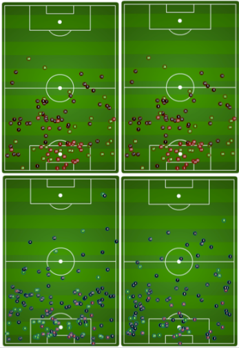 The four charts above show represent the defensive engagement of Panama--the two on top are the Panama Gold Cup games against the States; the two charts below are Panama's two most recent qualifiers. No secrets; defend and counter.