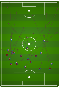 All *incomplete* passes by Matt Besler and Omar Gonzalez. Besler was given license to drop more long balls up the field, 2 to 1.
