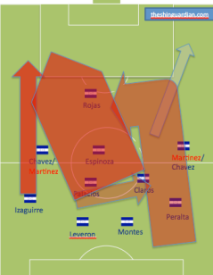 Honduras strategy on the attack Tuesday -- Honduras will probably look to push higher on the left, though they won't keep a high line. If that doesn't work, they'll likely to to work Rojas or Chavez on Castillo like Jamaica did with Johnson on DaMarcus Beasley.
