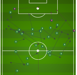 Diskerud, 2nd half distribution