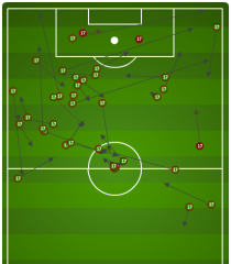 Yeah he scored three, but it's not often that Jozy Altidore goes 28 of 30 passing on the evening....most in the attacking half.
