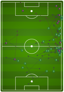 Bičakčić was a no so tidy 22-of-35 in possession for the home side.