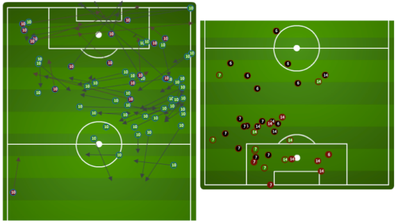 On the left is Dos Santos off the dribble, pass and shot in March .... nothing vertical completed ... on the right is the US defense of that tactic with the defensive events of Beasley, Besler & Edu.