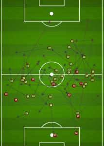 Olum's passing chart.