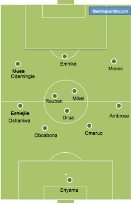 A possible Super Eagle XI on Saturday.