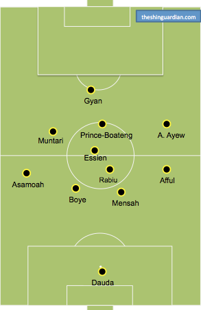 If Waris can't go, Ghana shifts from a 4-4-2 to more of a 4-2-3-1 with KPB entering. A possible deployment here.